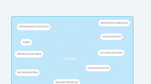 Mind Map: CIRUGIA