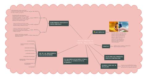 Mind Map: TIPO DE PRODUCTO DIGITAL: Mapa mental