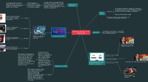 Mind Map: CONCEPTOS BÁSICOS DE LA COMPUTACIÓN
