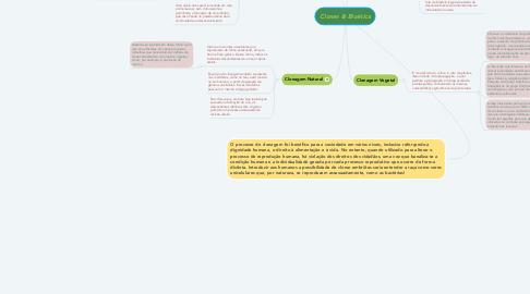 Mind Map: Clones & Bioética