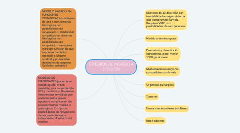 Mind Map: CRITERIOS DE INGRESO A UCI/UCIN