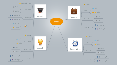 Mind Map: clase