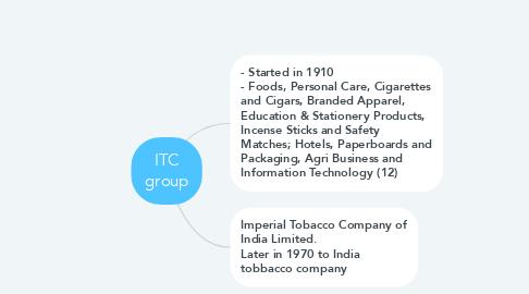 Mind Map: ITC group