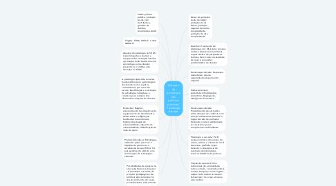 Mind Map: Atuação da psicologia nas politicas públicas/ Psicologia Escolar
