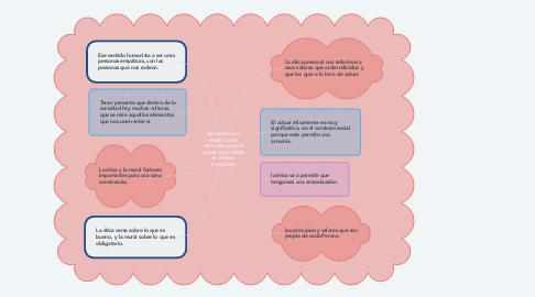 Mind Map: elementos que resalto como esenciales para el actuar ético desde el sentido humanista