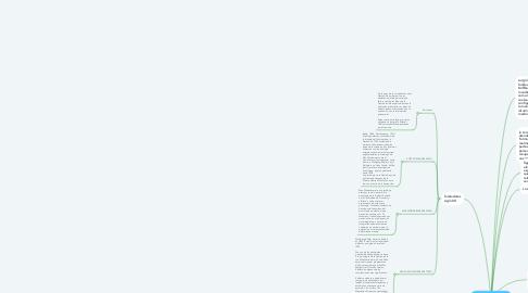Mind Map: LA ESCUELA DE LA GESTALT