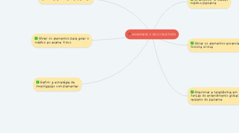 Mind Map: ANAMNESE E SEUS OBJETIVOS
