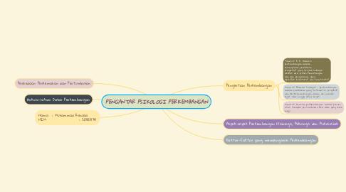 Mind Map: PENGANTAR PSIKOLOGI PERKEMBANGAN