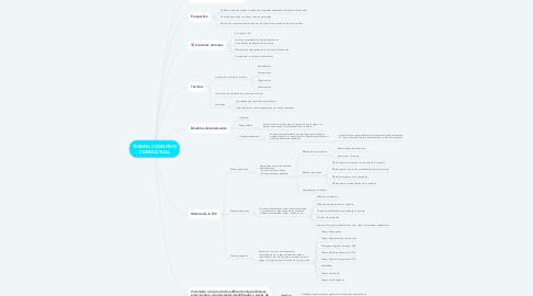 Mind Map: TERAPIA COGNITIVO CONDUCTUAL