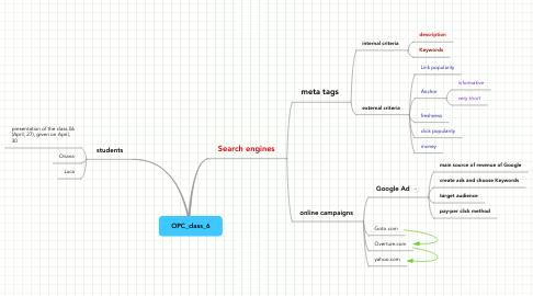 Mind Map: OPC_class_6