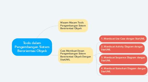 Mind Map: Tools dalam Pengembangan Sistem Berorientasi Obyek