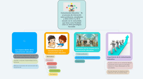 Mind Map: Comunicación Educativa    Es un proceso de interacción entre profesores, estudiantes y estos entre sí y de la escuela con la comunidad, que tiene como finalidad crear un clima psicológico favorable