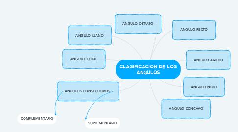 Mind Map: CLASIFICACION DE LOS ANGULOS