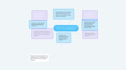 Mind Map: CONCEPTOS Y ANTECEDENTES DE LA ELECTRODINÁMICA