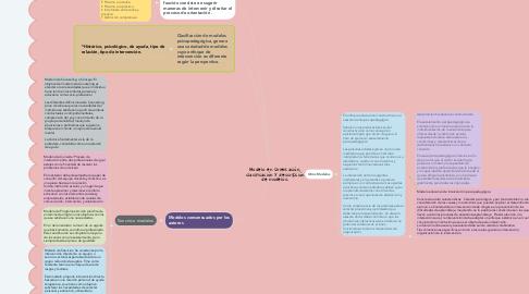 Mind Map: Modelo en Orientación, clasificación y descripción de modelos.