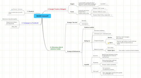 Mind Map: MGM09_lezione09
