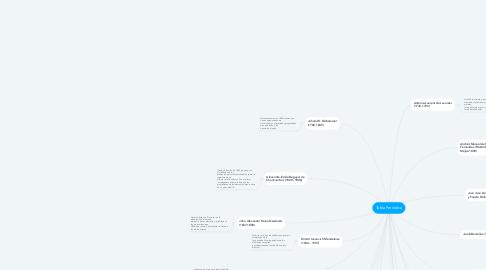 Mind Map: Tabla Periódica