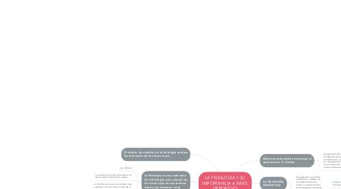 Mind Map: LA FISIOLOGIA Y SU IMPORTANCIA A NIVEL DEPORTIVO