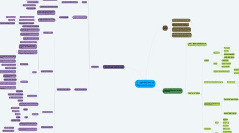 Mind Map: El Departamento de Recursos Humanos