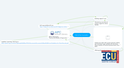 Mind Map: Roll of the Counsellor