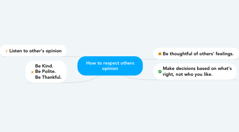 Mind Map: How to respect others opinion