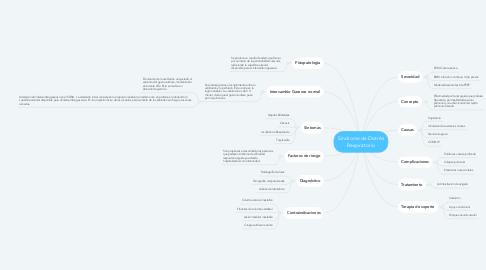 Mind Map: Síndrome de Distrés Respiratorio