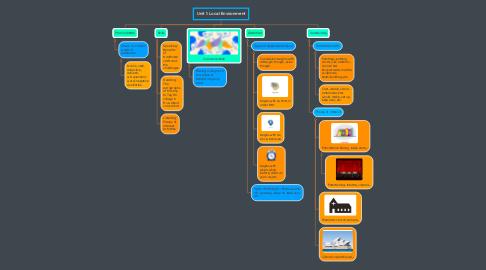 Mind Map: Unit 1: Local Environment