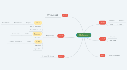Mind Map: 90s Concept
