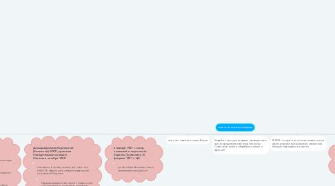 Mind Map: земельно-водные реформы
