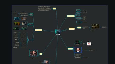 Mind Map: John Wick