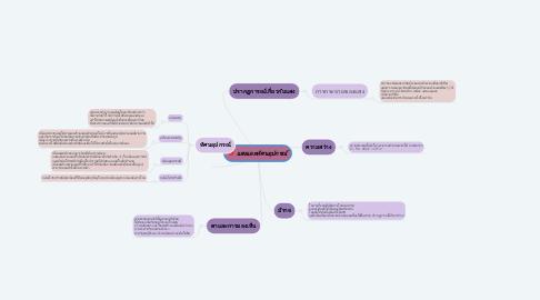 Mind Map: แสงและทัศนอุปกรณ์