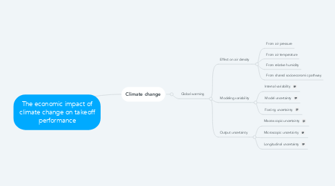 Mind Map: The economic impact of climate change on takeoff performance