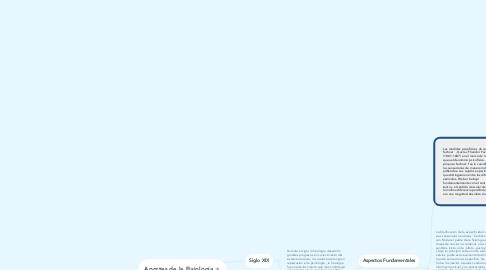 Mind Map: Aportes de la Fisiología