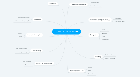 Mind Map: COMPUTER NETWORKS