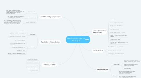 Mind Map: Mémorisation aspects théoriques