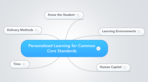 Mind Map: Personalized Learning for Common Core Standards