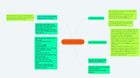 Mind Map: Инклюзивті білім беру