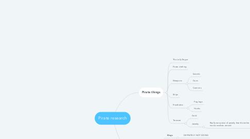 Mind Map: Pirate research