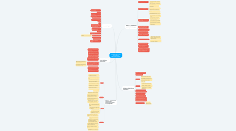Mind Map: Comparação do SUS com outros sistemas internacionais de sáude