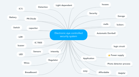 Mind Map: Electronic eye controlled security system
