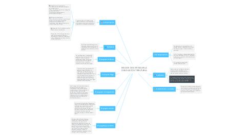 Mind Map: MODOS DE EXTINGUIR LA OBLIGACIÓN TRIBUTARIA