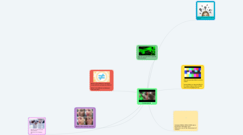 Mind Map: SPECIAL EFFECTS