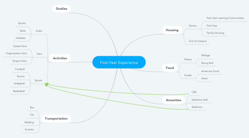 Mind Map: First-Year Experience