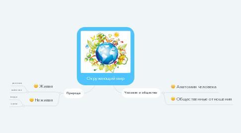 Mind Map: Окружающий мир