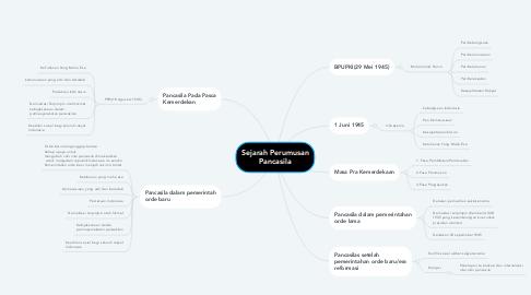 Mind Map: Sejarah Perumusan Pancasila