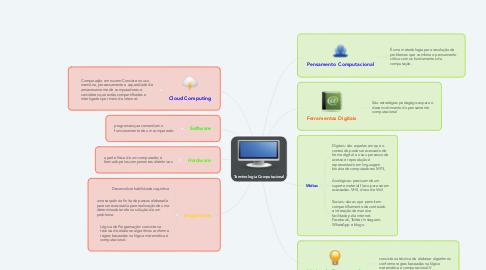 Mind Map: Terminologia Computacional