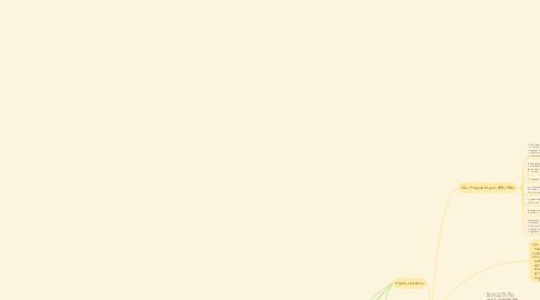 Mind Map: Teorías de crecimiento económico