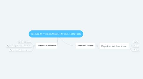 Mind Map: TÉCNICAS Y HERRAMIENTAS DEL CONTROL