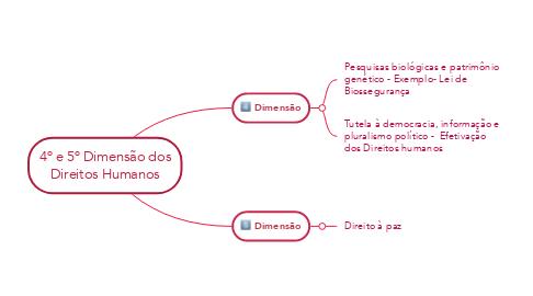 Mind Map: 4º e 5º Dimensão dos Direitos Humanos