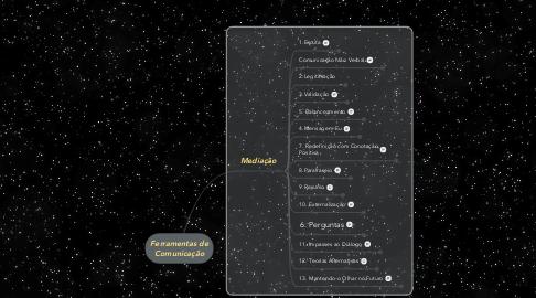Mind Map: Ferramentas de Comunicação